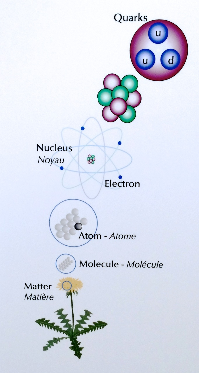 All Matter is Composed of Atoms and Other Light Particles.